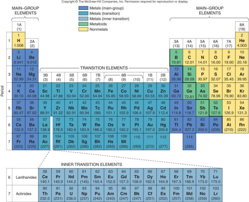 Alien Periodic Table Answer Key http://www.lsua.us/chem1001/nomenclature/Acids/acids.html