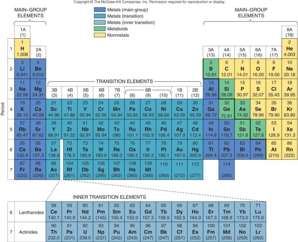 Periodic Table from Silberberg Text