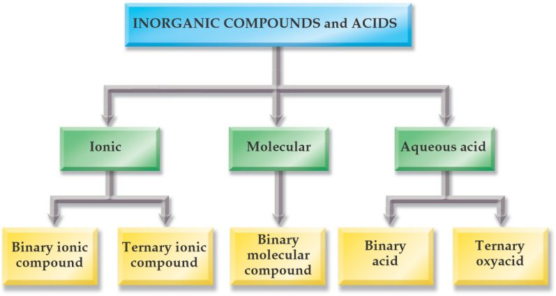 Inorganic compound