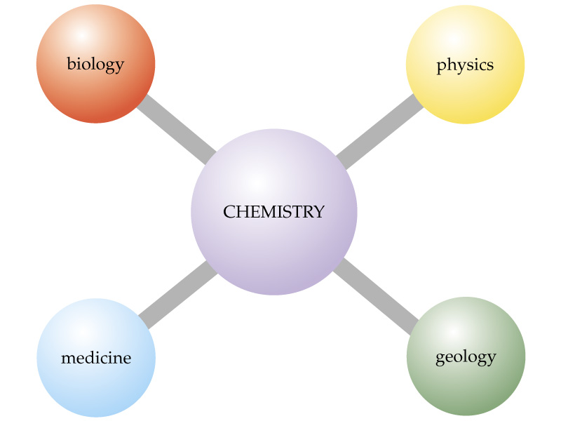 Chemistry: The Central Science Diagram