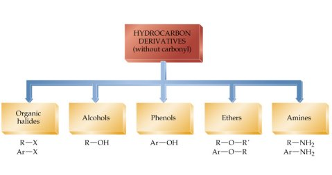 Hydrocarbon Derivatives-non Carbonyl Carbons