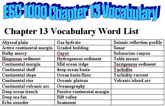 chapter 4 vocabulary words Chapter four vocabulary words (62) copy this list square: a polygon with four sides of equal length and four angles of 90 degrees a regular quadrilateral whose angles are all 90 degrees.